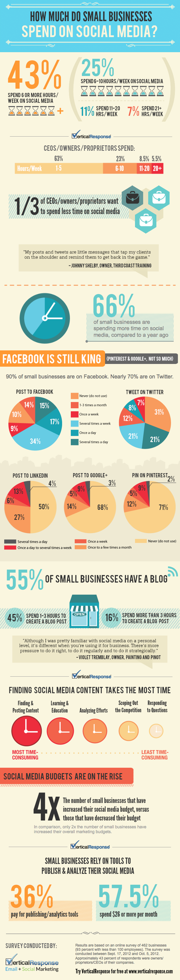 SMEs (Small medium Enterprises) - how much budget do they spend on social media?