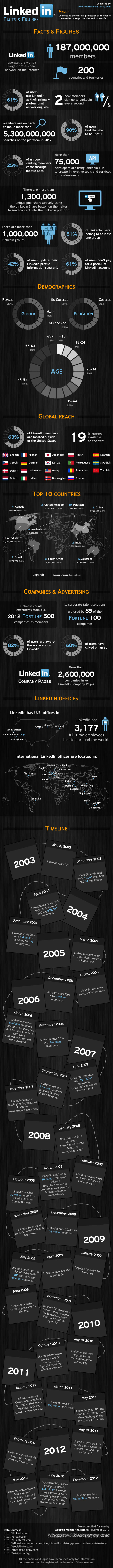facts & figures for LinkedIn