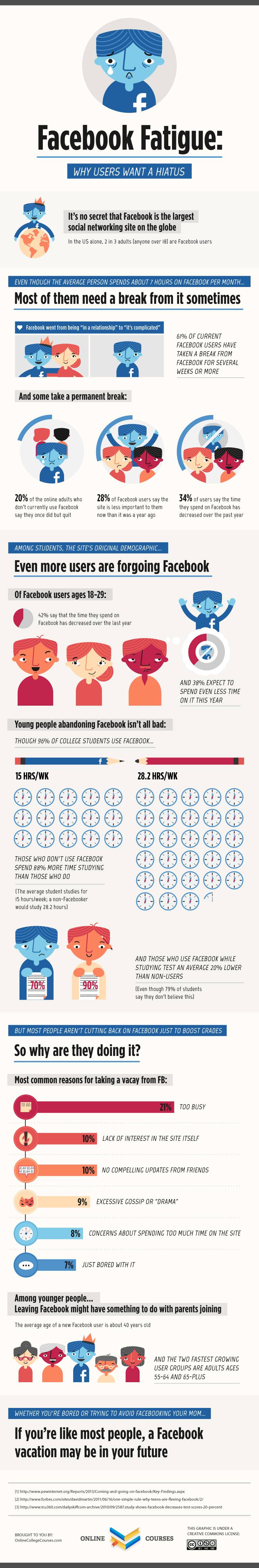 Facebook Fatigue - how users are using Facebook