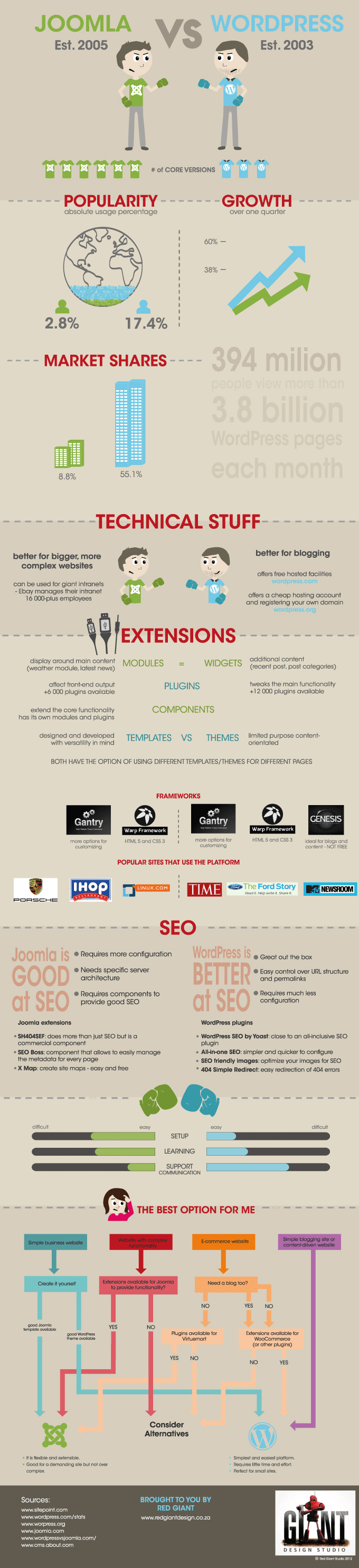 WordPress vs Joomla - which is the best Content Management System (CMS)